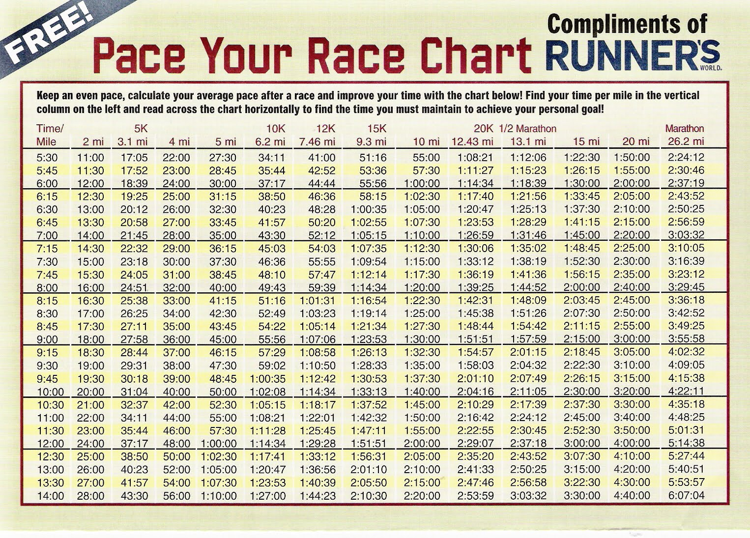 Ask lauren fleshman | pace chart for runners who wanna workout!